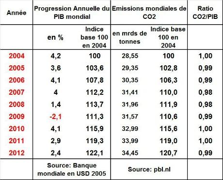 Croissance du PIB et émissions de CO2 sont étroitement liées | Techniques de l'Ingénieur